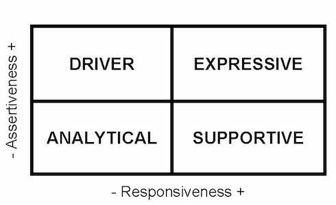 Chart showing the four communication styles: Driver, Expressive, Analytical and Supportive