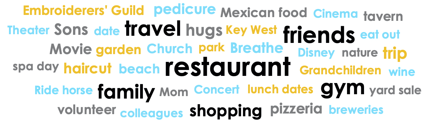 A list of words in different font sizes and colors reflecting patrons desire to do after stay-at-home is lifted